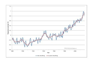 2 Change of global surface temperature [21]