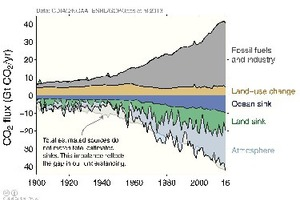 3 The historical global carbon budget 1900-2017 [23]