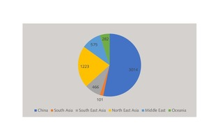12 Breakdown of wallboard capacities in the Middle East/Asia