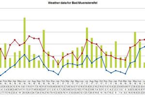 4 Weather data for Bad Münstereifel