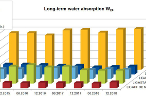 6 Long term water absorption (W24 values)
