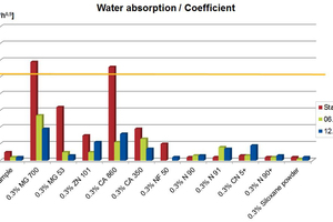 8 Water absorption (w) of different types of hydrophobing agents