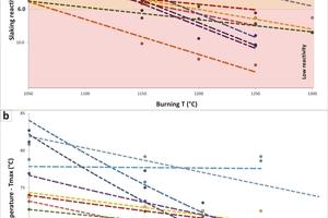 3 Slaking reactivity plots vs burning temperature<br />3a Temperature rise, i.e. ΔT40°C or t<sub>60</sub> (min) versus burning temperature (°C)<br />3b Maximum slaking temperature, T<sub>max</sub> (°C) versus burning temperature (°C)