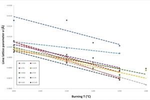 6 Correlation of lime lattice parameter <em>a</em> (Å) versus the burning temperature (°C)