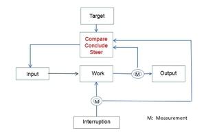 1 The control loop