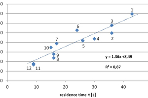 4 CO<sub>2 </sub>removal as a function of the residence time