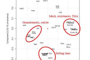 1 Principal components analysis of preliminary data