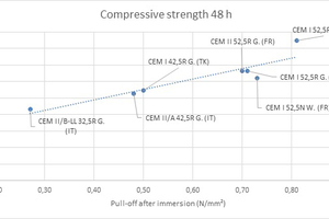 2 Correlation between pull-off after water immersion and 48-hour compressive strength of the cement