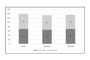 11 Compressive strengths of PSC blends (a) PSC-A-45 and (b) PSC-A-55) cured under aggressive solutions at 6 months