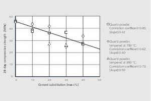 3 Effect of cement substitution by quartz powder on compressive strength