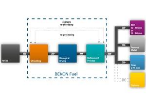 3 Process flow RDF production
