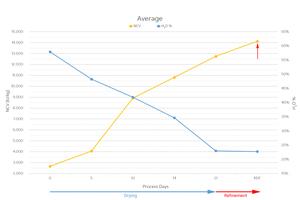 6 Average NCV and moisture development