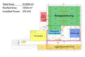 1 Functional facility design