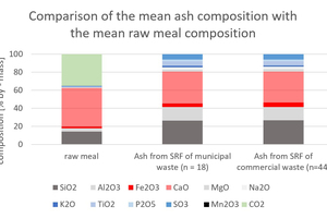 3 Comparison of the mean ash compositions of the solid recovered fuels from municipal waste and commercial waste with the mean raw meal [16] composition