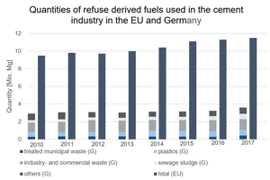 2 Quantities of RDF used in the cement industry, the EU-28 (EU) and in Germany (G) [17] [20]
