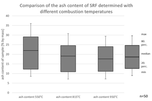 5 Distribution of ash content with different temperatures (according to [21])
