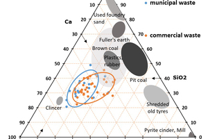4 Ternary diagram extended with analysis results of SRF ash composition