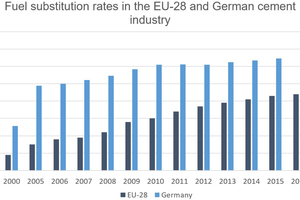 1 RDF substitution rates in the EU-28 and German cement industry [17] [20]