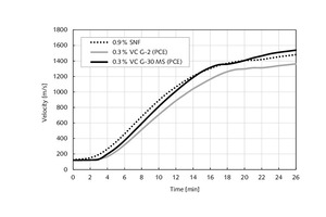 1 Setting of plaster slurry using different dispersing agents (result from ultrasonic testing; w/g=0.65, 0.3% BMA, 20°C)