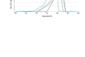11 Decomposition of stone samples in an inert nitrogen environment (at p<sub>CO2</sub> = 0 bar) up to 1000 °C