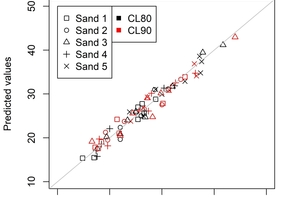 1 Predicted against observed values of compressive strength [N/mm²]<br />