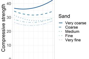 2 Predicted compressive strength as a function of the holding phase (x-axis) and sand mix (colour coded). The other parameters correspond to the settings of the central points