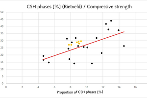 11 Classification of the CSH phases of the new test pieces measured by Rietveld analysis (yellow dot) in the CSH phase compressive strength diagram