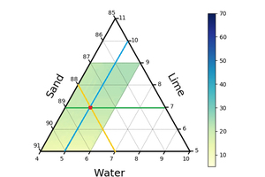 3 Predicted compressive strength for the finest sand mix. The other process parameters are set to the setting of the central points