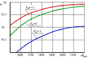 3 Dependence of the efficiency of dust collection of the TSDC from the hydraulic resistance at optimal values of X<sub>1</sub>, X<sub>2</sub>, X<sub>3</sub>