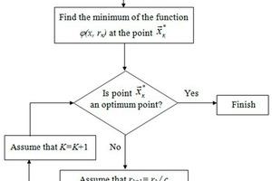 2 The block diagram of SUMT
