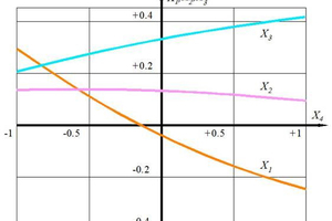 4 Dependence of the optimal values of the factors X<sub>1</sub>, X<sub>2</sub>, X<sub>3</sub> from the factor X<sub>4</sub> at the level of DP<sub>TSDC </sub>≤<sub> </sub>1800 Pa