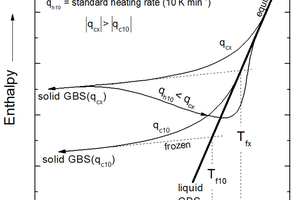 4 Schematic dependence of glass enthalpy on cooling/heating conditions