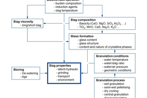 3 Parameters with influence on the properties of granulated blast furnace slag [2]