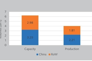 8 Worldwide cement capacity and production 2018