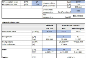 3 Comparison between RDF/coal usage at an exemplary cement plant
