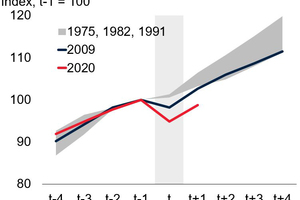 4 Global activity during global recessions (1960-2021): GPD (left), Per Capita GPD (middle) and trade volume (right)