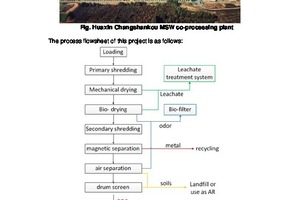 2 Process flowsheet of the Huaxin Changshankou project