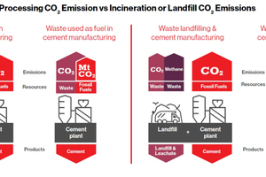 2 Co-processing CO<sub>2</sub>-emission vs incineration or landfill CO<sub>2</sub>-emissions