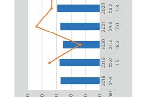 10 Gypsum demand in other market segments