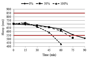 6 The loss of workability of composite SCC made with recycled concrete aggregate showing the content of RCA and the elapsed time (min) in the slump test