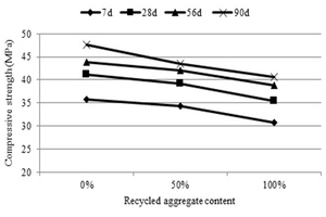 11 The compressive strength of composite SCC and the content of RCA at different curing ages