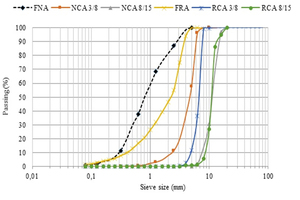 2 Grading curves of the natural and recycled aggregates