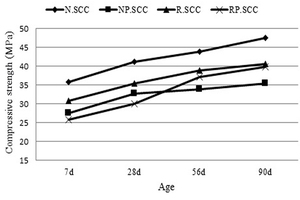 12 Compressive strength of SCC made with natural pozzolan at different ages