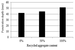 13 The depth of water penetration in composite SCC at 90 days and the content of RCA
