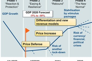 Price scenarios over the pandemic phases