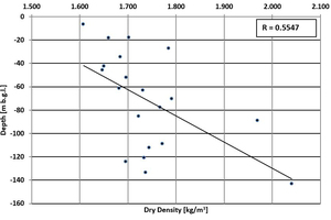 3 Increase of (a) dry density and (b) saturated density with increasing depth at Obourg