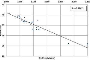 5 Correlations between the porosity and the dry density at Obourg