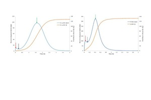 4 Heat evolution curves of: a)	pure steam autoclave α-HH and b)	β-HH