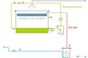 2 Fraunhofer Umsicht MIC corrosion chamber schematic drawing (left) and installation (right) [5]