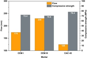 3 Mortar flowability and compressive strength after storage at 20°C/RH 95%